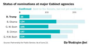 15 Cabinet Positions Half Of Trump U0027s Major Federal Agencies Still Only Have One Senate