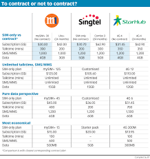Mobile Plans by Contractless Mobile Plans Yet To Catch On Here Digital News
