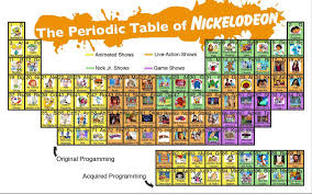 periodic table of dogs lanny yap periodic table of nickelodeon