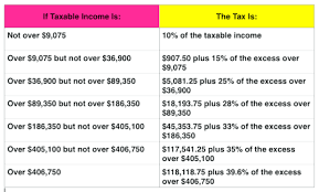 Irs Tax Withholding Tables Tax Rate Tables 2017 15 Brokeasshome Com