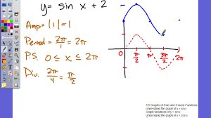 mooney 5 5 graphs of sine and cosine functions vertical shifts