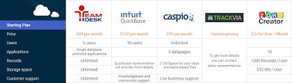 help desk software comparison chart online database vendors comparison chart teamdesk vs major competitors
