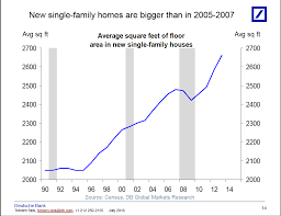 american real estate 6 charts tell you everything you need to know