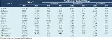 cuanto es el incremento del ipc ao 2016 ine instituto nacional de estadística mostrando artículos por
