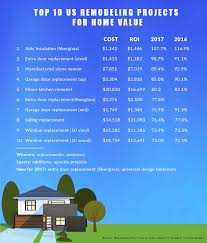 Home Remodeling Costs by Remodel Or Replace Top 10 Roi Opportunities In Popular Home