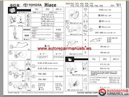 free download parts manuals 1996 toyota land cruiser parking system toyota hiace 1989 2004 workshop manual auto repair manual forum