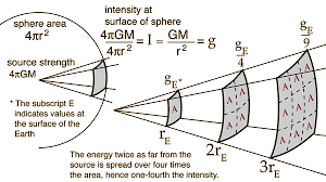 How Does Gravity Light Work Inverse Square Law