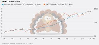 give thanks for turkey flation zero hedge