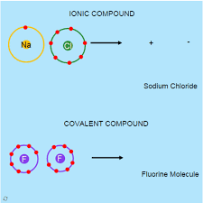 ionic bond ck 12 foundation