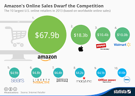 amazon black friday 2013 sales chart amazon u0027s online sales dwarf the competition statista