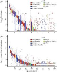 selection and species abundance proceedings of the royal society