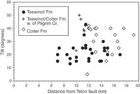 neogene tephra correlations in eastern idaho and wyoming