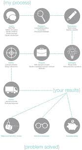 creative design brief questions graphic designer northern virginia judy olsen design