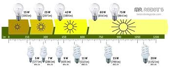 incandescent light bulb specifications best g9 led bulbs june 2018 buyer s guide and reviews