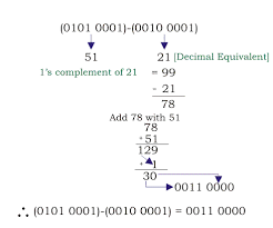 bcd or binary coded decimal bcd conversion addition subtraction