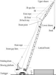 Hooks And Lattice by Crane Machine Wikipedia