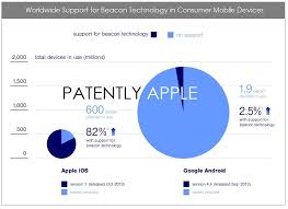 ibeacon android when it comes to ibeacon readiness ios 7 idevices score 87 vs