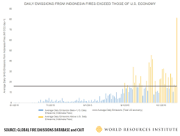 How Many Weeks In A Year by Indonesia U0027s Fire Outbreaks Producing More Daily Emissions Than