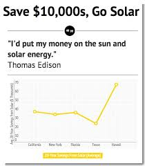 why is it to solar panels how much do solar panels cost cost of solar cost of solar