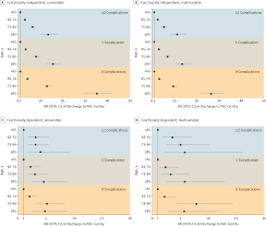 postacute care after major abdominal surgery in elderly patients