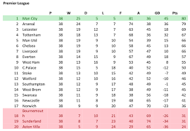 epl table fixtures results and top scorer summary premiership scotland results fixtures tables and