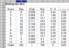 Chi Square P Value Table Rolling Two Dice Experiment