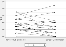 acupuncture applied as a sensory discrimination training tool