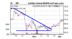 technical analysis pattern recognition descending triangle technical analysis trading signals screening