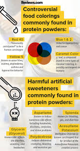 contraversial food coloring found in protein powder