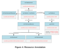 resourceannotation png