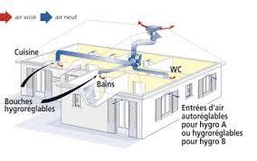 ventilation hotte cuisine la hotte évacuation ou recyclage inspiration cuisine le