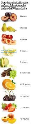 comment cuisiner les seches comment faire des fruits secs maison la technique enfin dévoilée