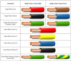 electrical cable color code chart for wiring formal picture bleemoo