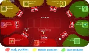 Texas Holdem Table by Texas Hold U0027em Position Strategy