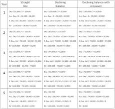 gaap useful life table depreciation equipment ivedi preceptiv co