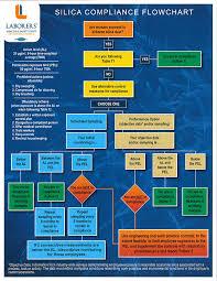 osha silica rule table 1 lhsfna publications order system