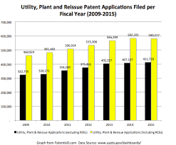 us patent application filings for fy 2015 patently o