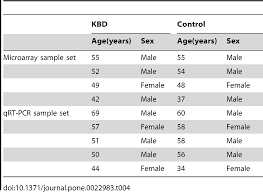 genome wide gene expression analysis suggests an important role of