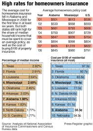 Estimated Home Owners Insurance by Style Nebraska Home Insurance Pictures Average Nebraska Home