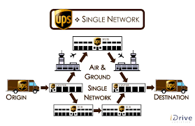 Ups Ground Shipping Map Fedex Vs Ups Part 3 U2013 Differences Between Networks Idrive