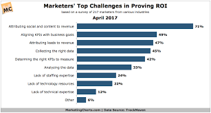 Challenge Roi What S The Challenge In Proving Marketing Roi Marketing