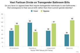 prri party divide transgender bathroom bills jpeg
