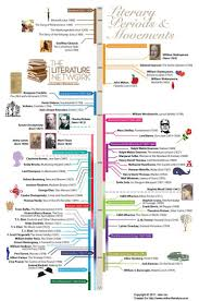 565 Best World Literature Resources Images On Pinterest Graphic