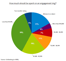 How Much Should You Spend On A Wedding Ring by This Is How Much You Should Spend On An Engagement Ring In South