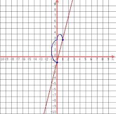 solution graph each equation y u003d 4x 1
