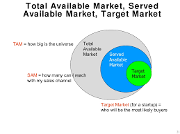 What Is The Best Definition Of A Targeted Resume by Total Addressable Market Wikipedia