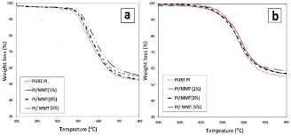 ijms free full text comparison of in situ polymerization and