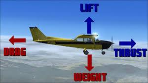 the aerodynamics of flight youtube