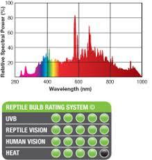 exo terra sunray metal halide bulb 70 watt metal halide uvb