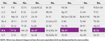 The Periodic Table Of Elements 7 1 Development Of The Periodic Table Chemistry Libretexts